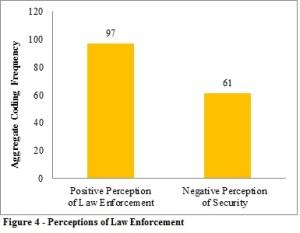 Perceptions of LE