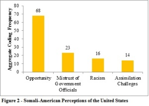 Perceptions of US