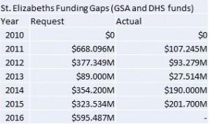 Elizabeths Funding Gaps