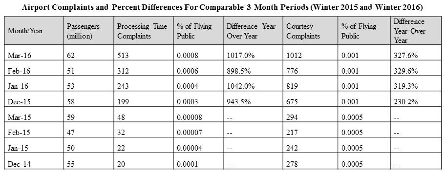 Airport Complaints_2015_2016_march