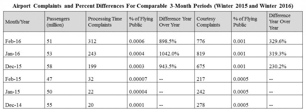 airport complaints_2015_2016