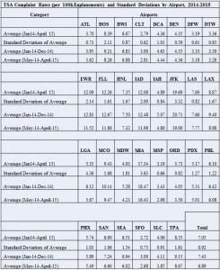 Complaint Rate_Standard Deviation_2014-5