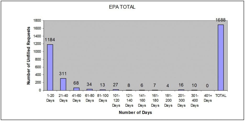 EPA Total