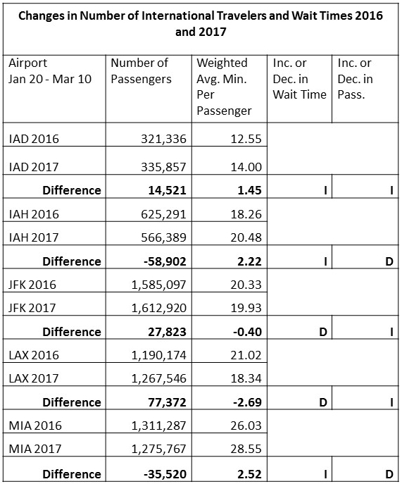 Changes in Number of Intl Travelers and Wait Times
