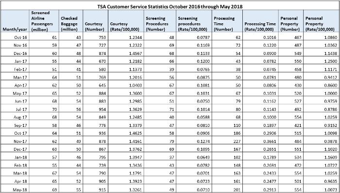 TSA Customer Service Data Oct16_May18