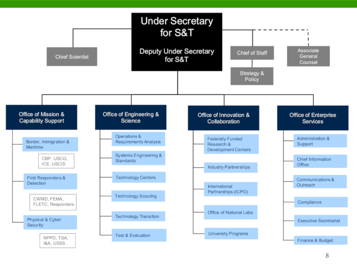 DHS S&T Revitalization Org Chart