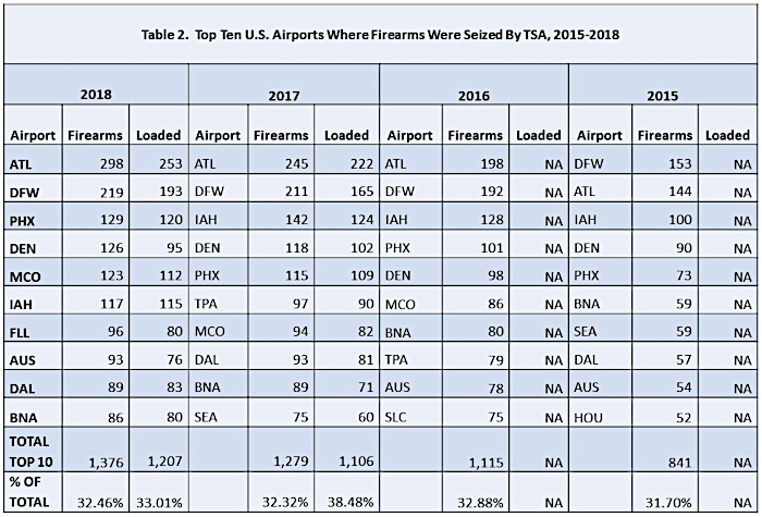 Airports where TSA Seized Firearms 2015-2018