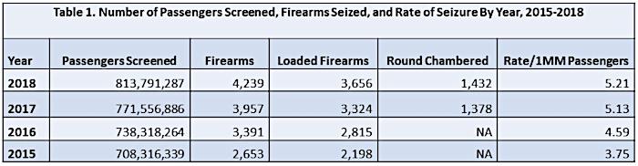 TSA Firearm Seizure 2015-2018
