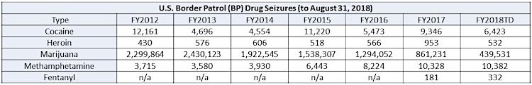 CBP Drug Seizures