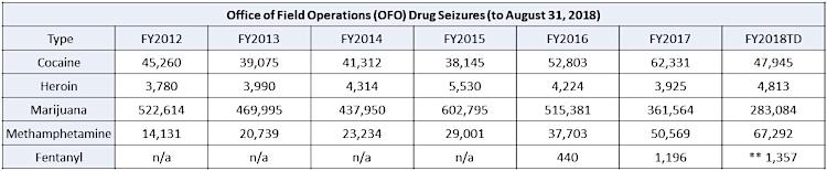 OFO Drug Seizures