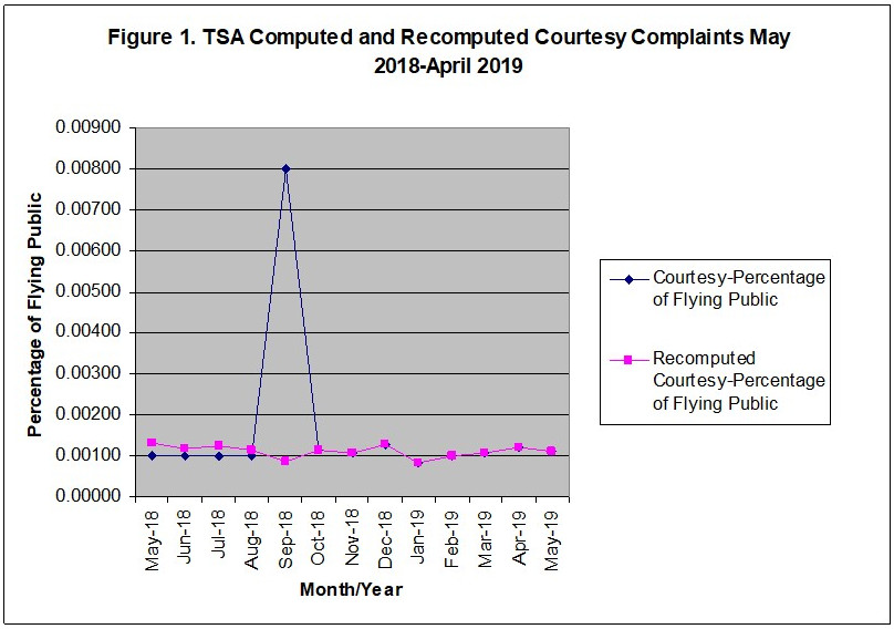 TSA bad data figure 1