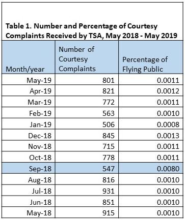 TSA bad data table 1