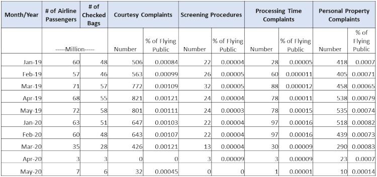 tsa complaints_covid_8.31.20